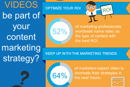 Why Video Marketing is an important part of your Content Strategy Infographic