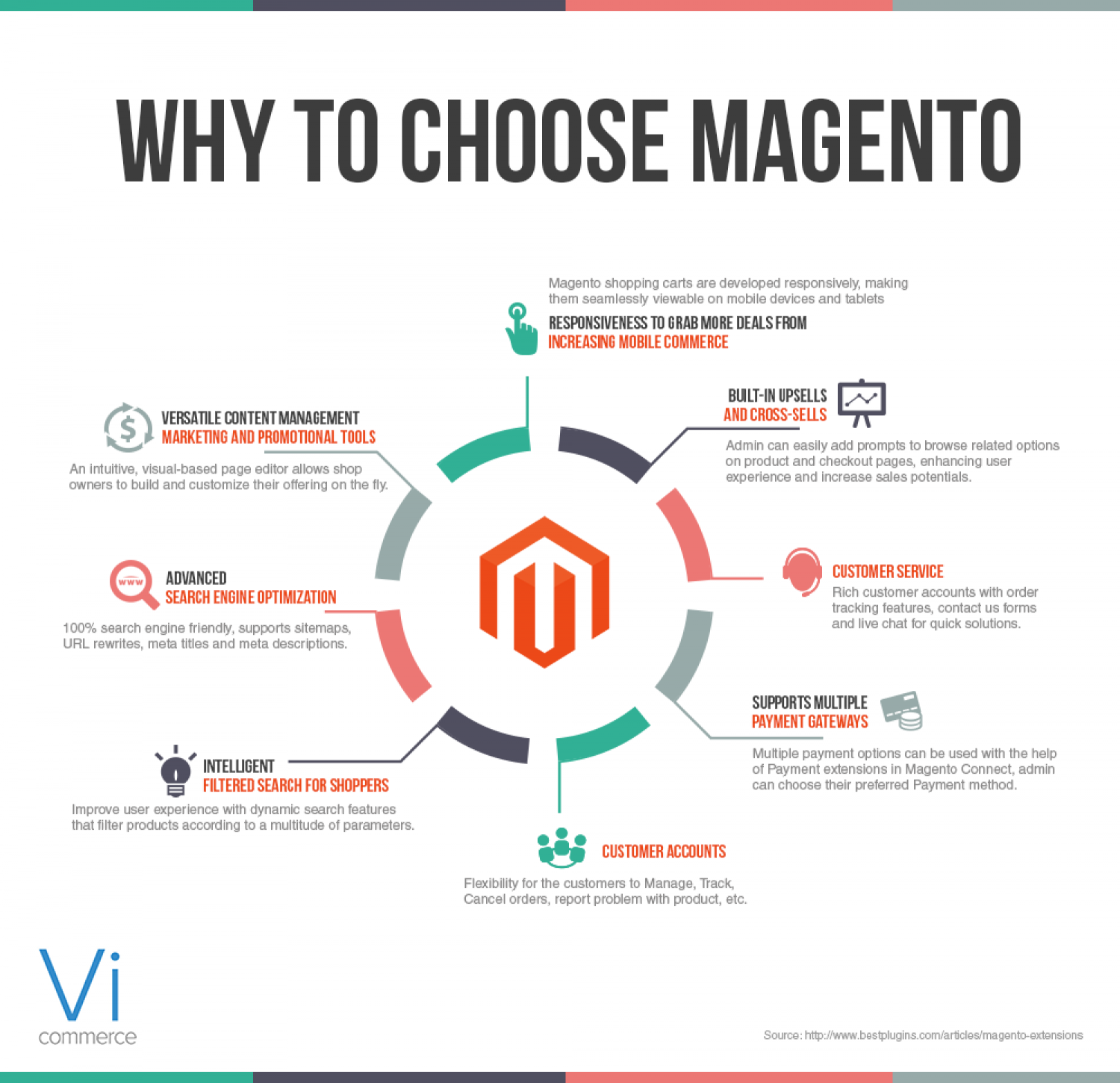 Amasty Full Page Cache why we choose magento? - vi commerce | visual.ly
