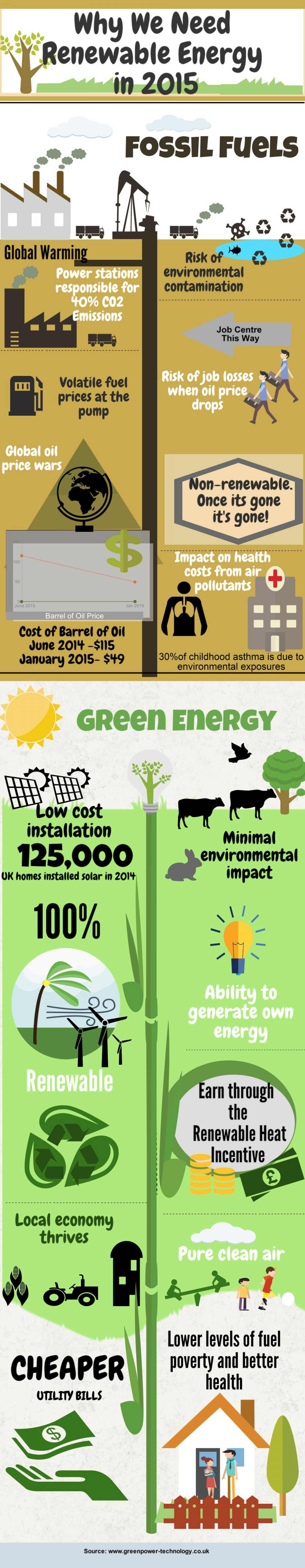 Why We Need Renewable Energy in 2015 Infographic