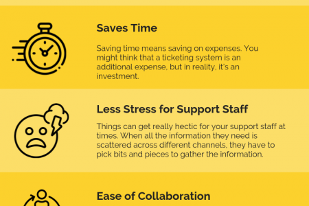 Why We Should Use Ticketing Software Instead of Email? Infographic