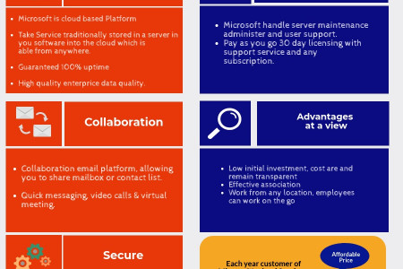 Why We Use Microsoft Office 365 Infographic