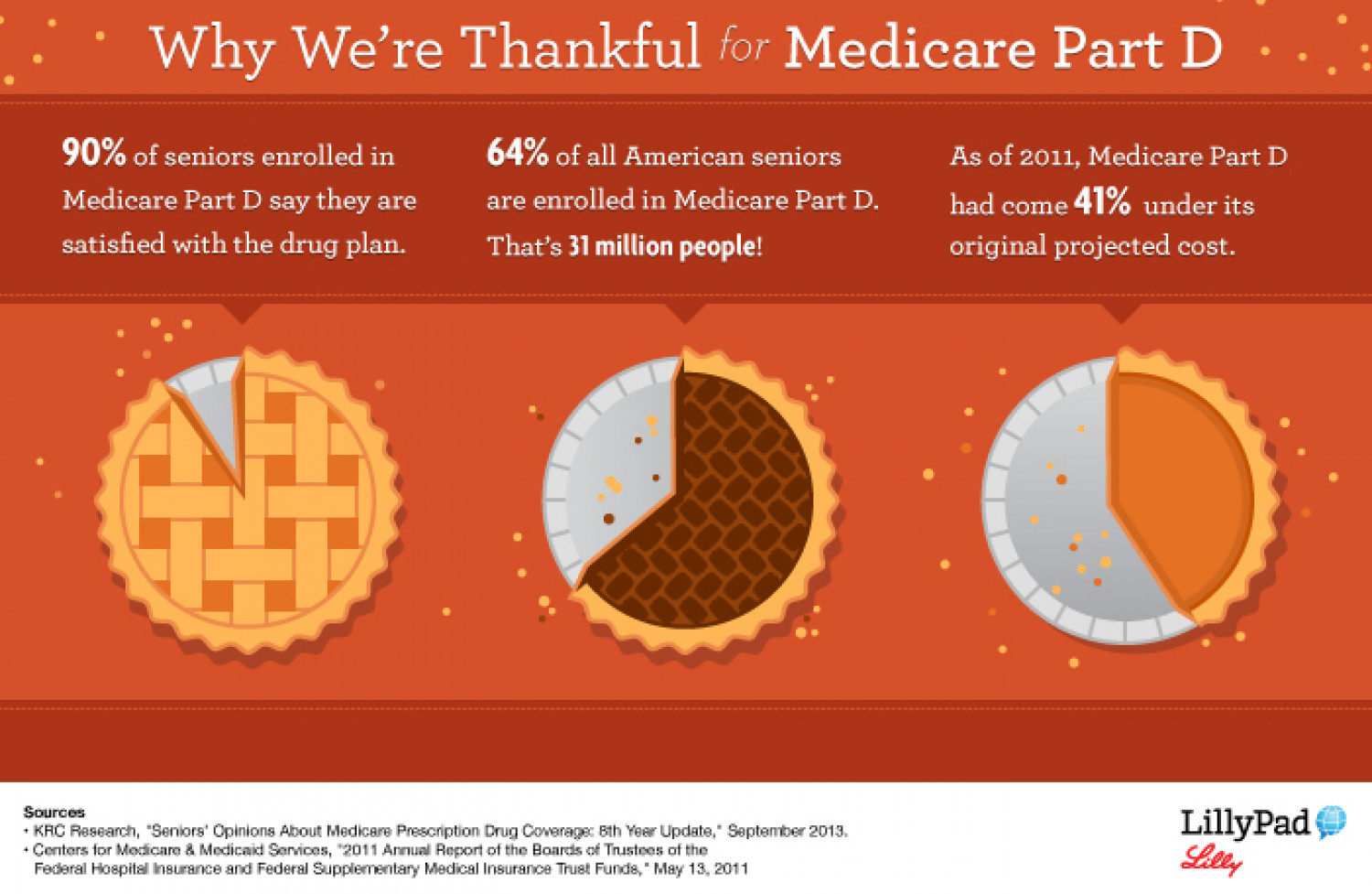 Why We're Thankful for Medicare Part D Infographic