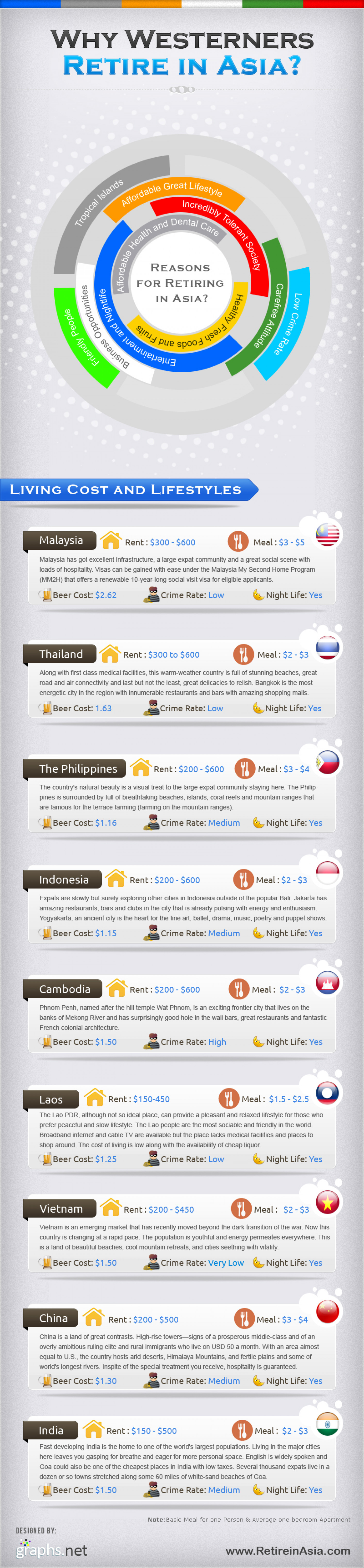 Why Westerners Retire In Asia Infographic