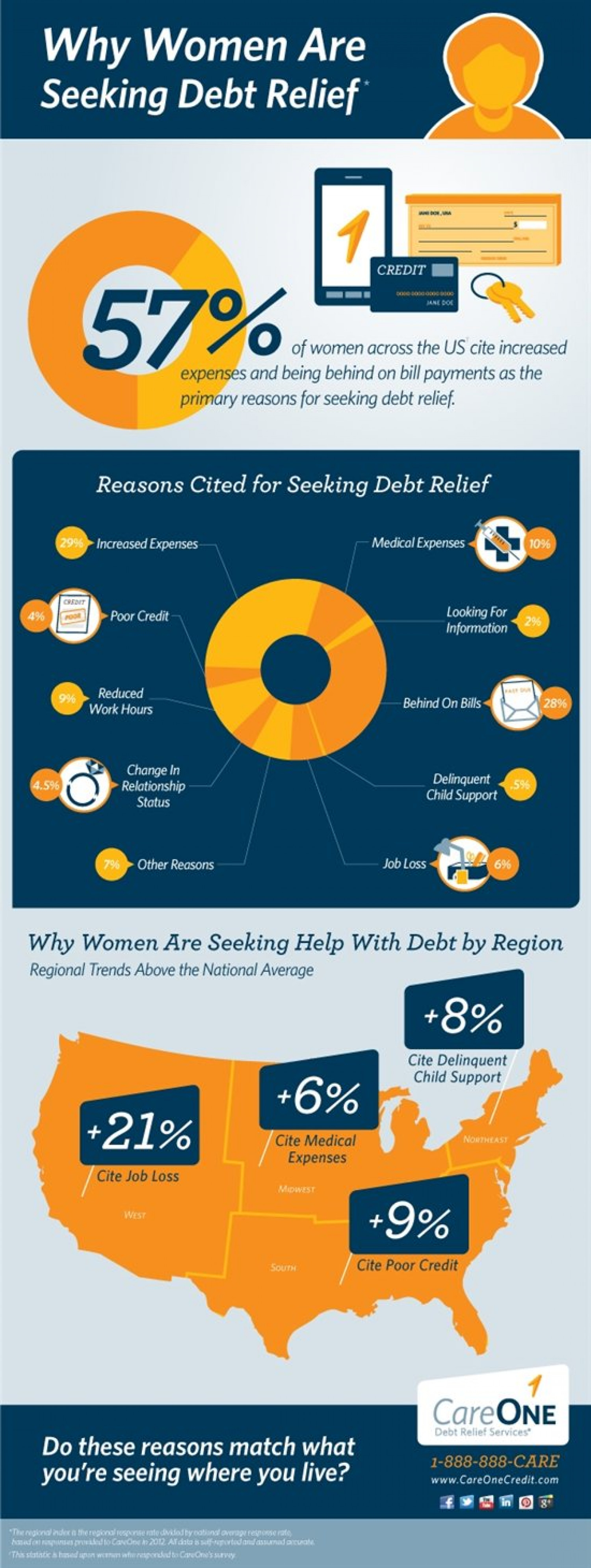 Why Women are Seeking Debt Relief Infographic
