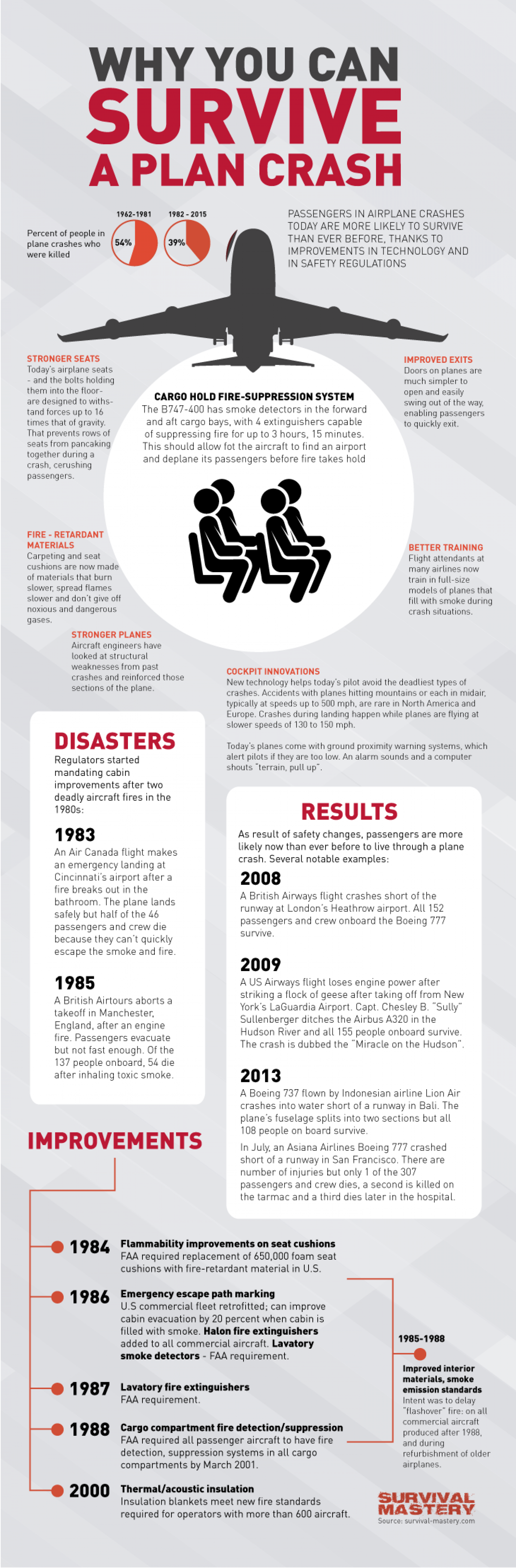 Why You Can Survive Plane Crash Infographic