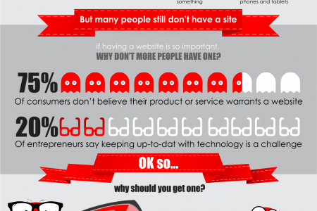 Why you need a website Infographic