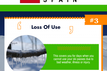 Why You Need Winter Sports Travel Insurance Infographic