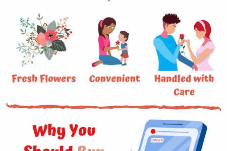 Why You Should Buy Flowers Online Infographic