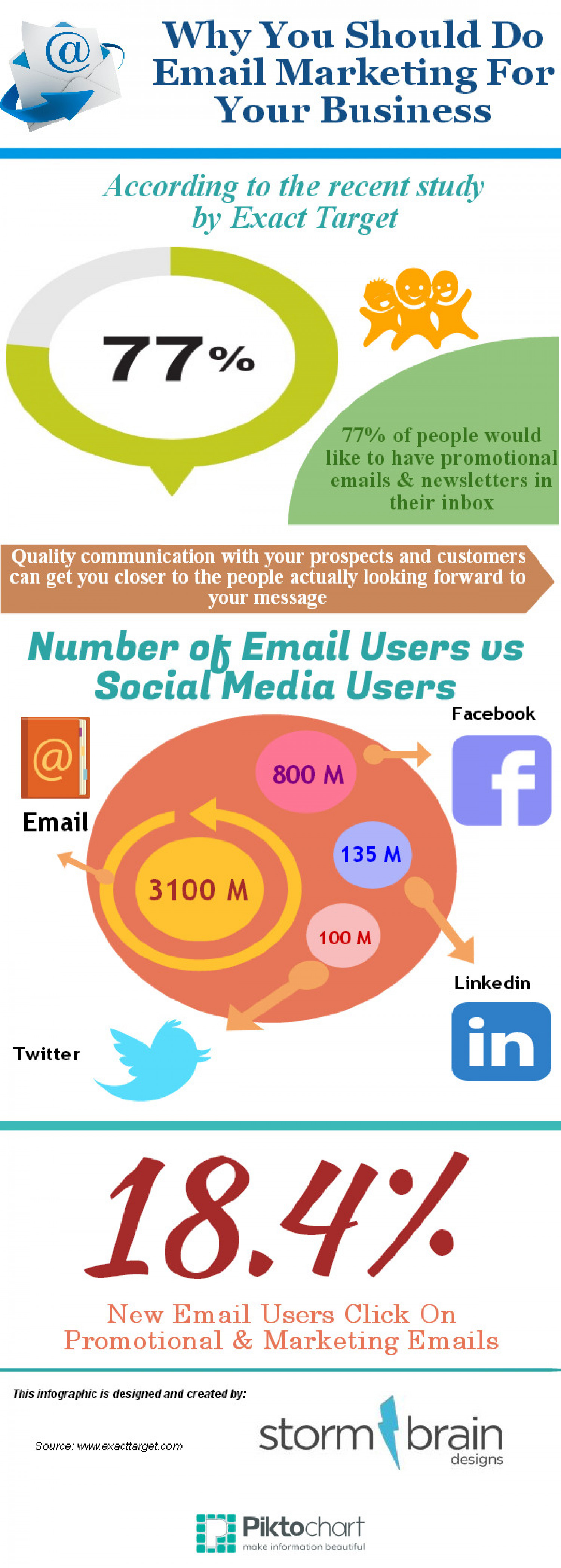 Why you should do emial marketing for your business? Infographic