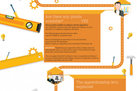 Why you should hire an apprentice? Infographic