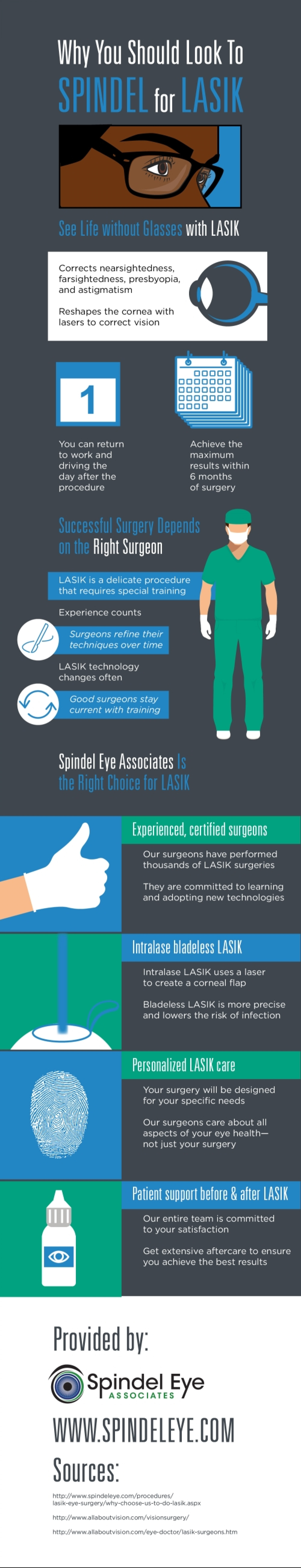 Why You Should Look to Spindel for LASIK Infographic