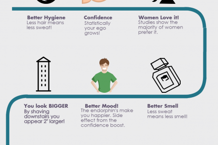 Why You Should Manscape Infographic