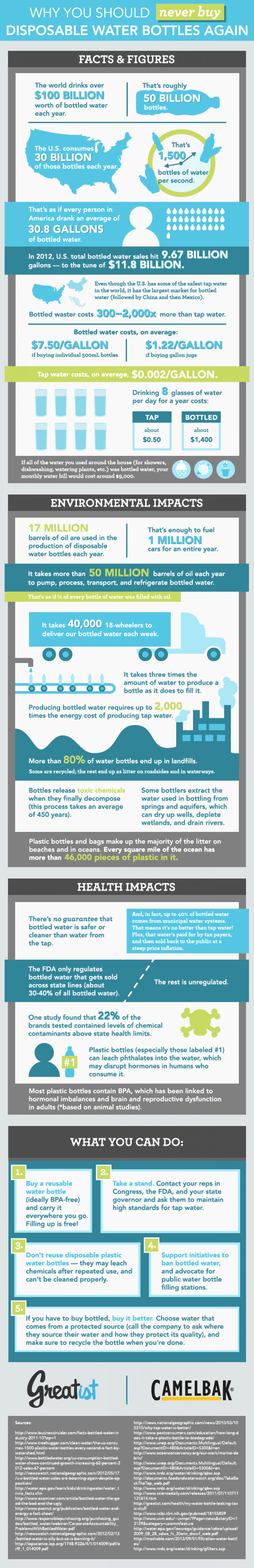 Why You Should Never Buy Disposable Water Bottles Again Infographic