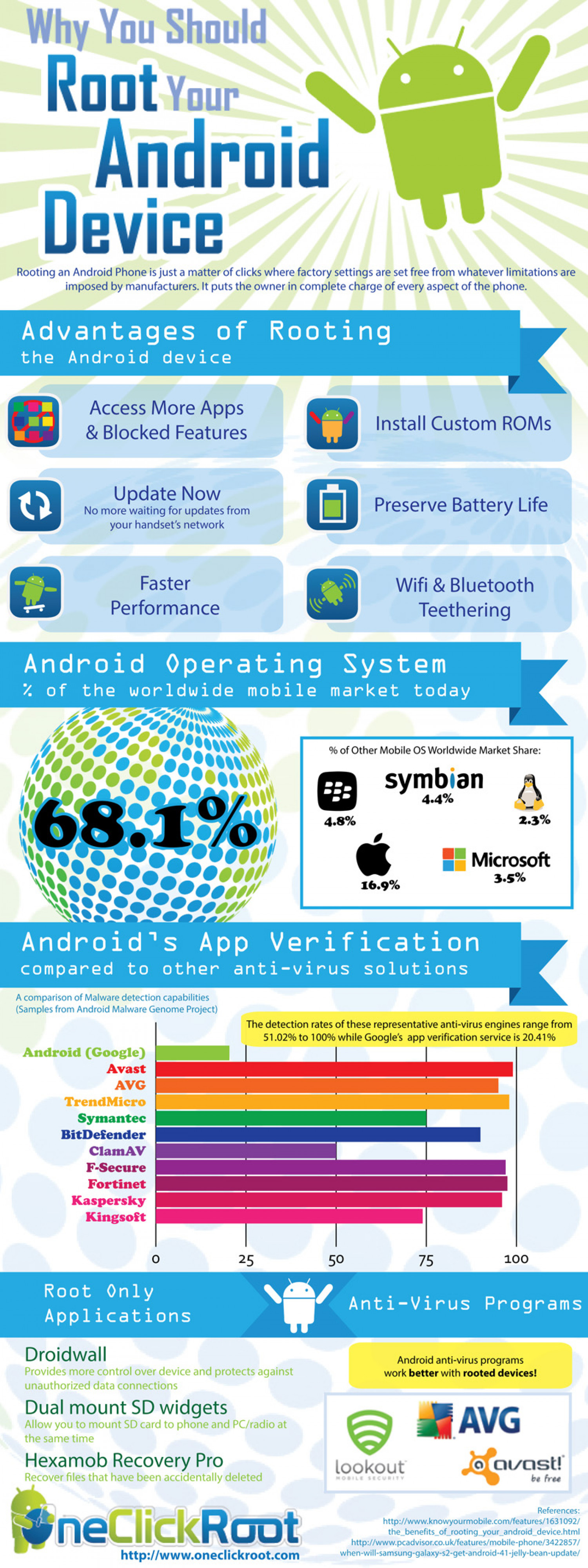 Why You Should Root Your Android Device Infographic
