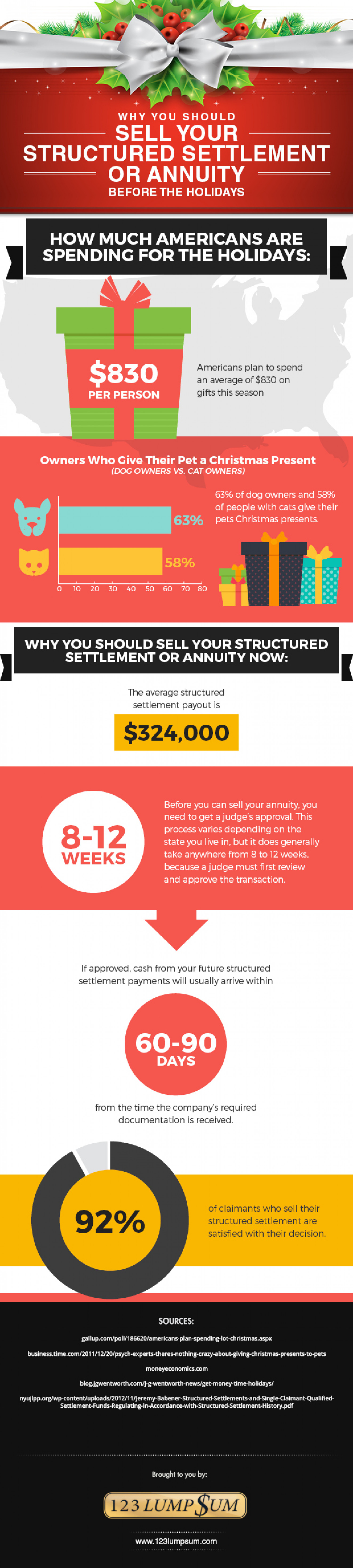 Why You Should Sell Your Structured Settlement or Annuity Before the Holidays Infographic