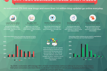 Why You Should Start a Business Blog Infographic