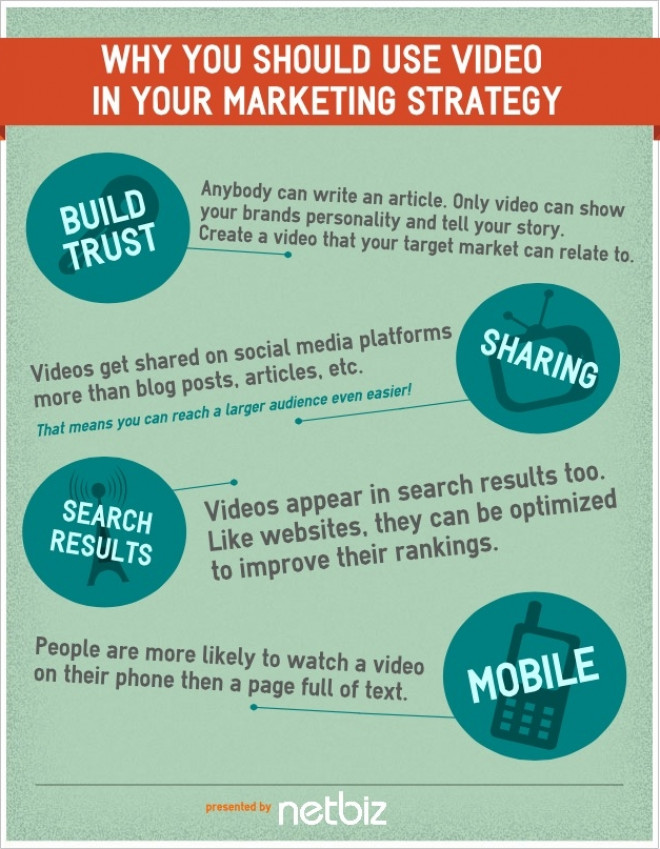 Why You Should Use Video in Your Marketing Strategy