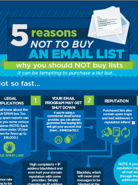 Why You Shouldn't Buy an Email List Infographic