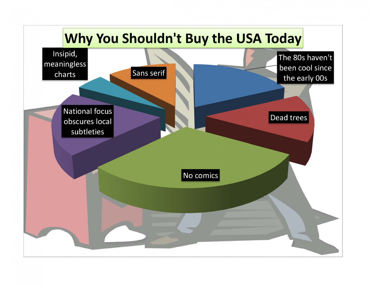 Why You Shouldn't Buy USA Today Infographic