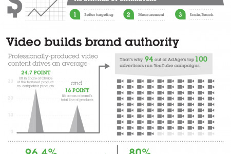 Why your brand needs video Infographic