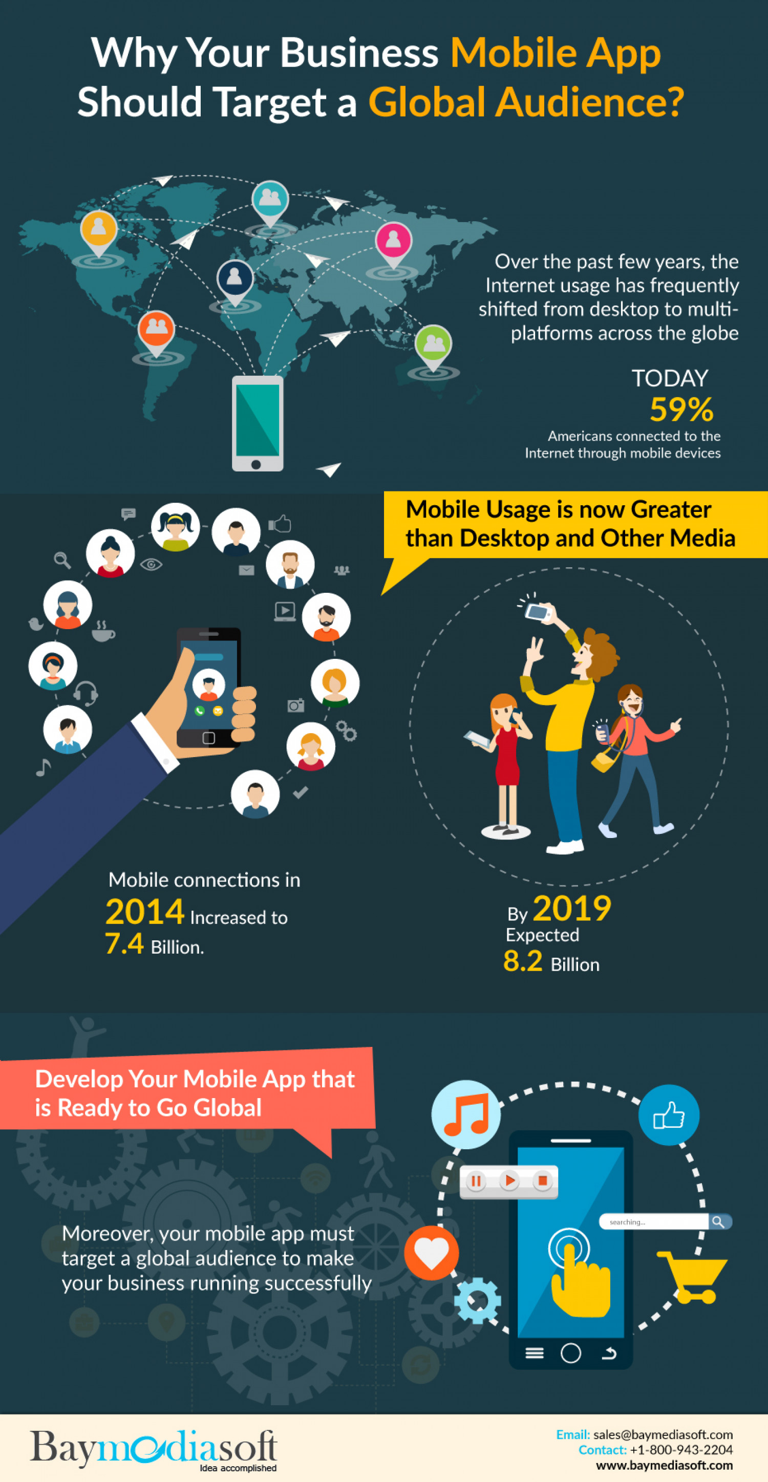 Why Your Business Mobile App Should Target A Global Audience? Infographic