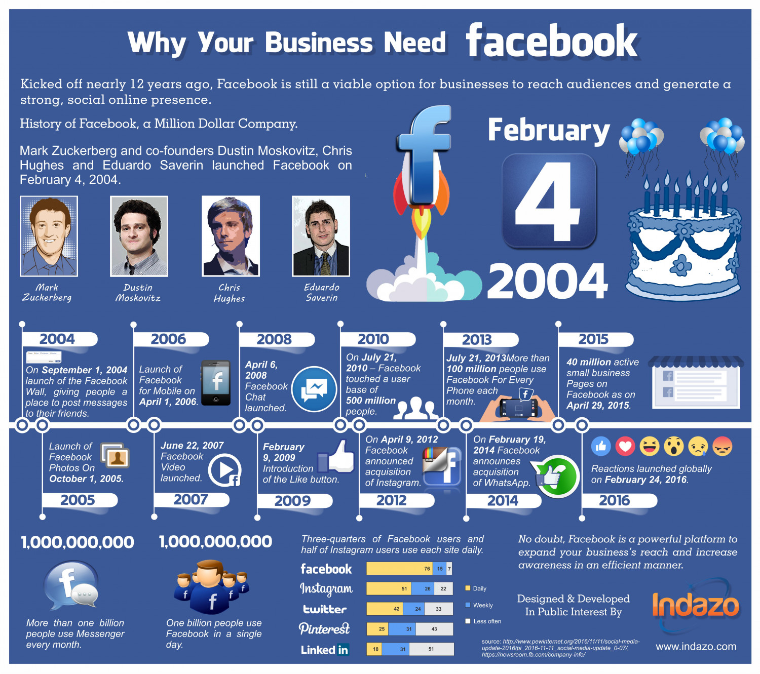 Why Your Business Need Facebook Infographic