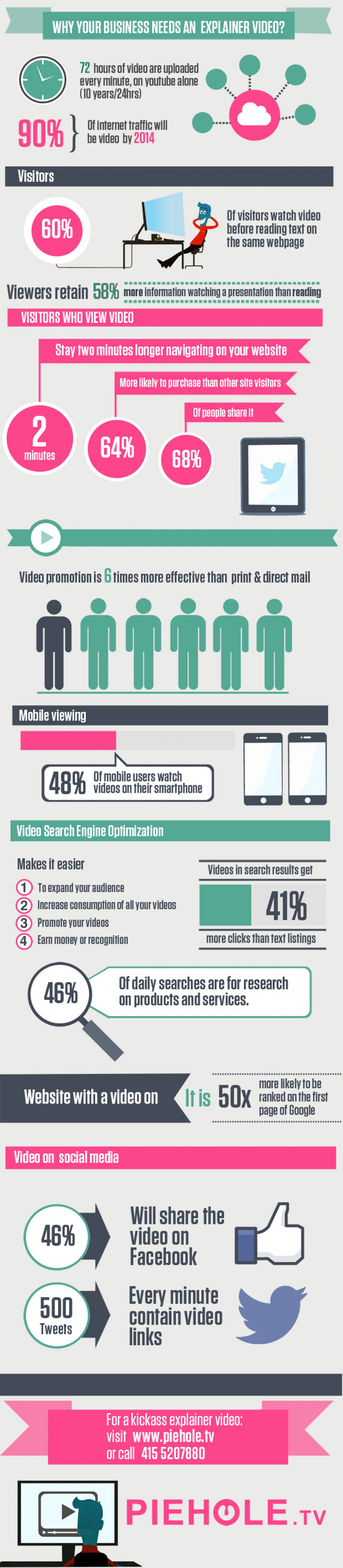 Why your business needs an explainer video  Infographic