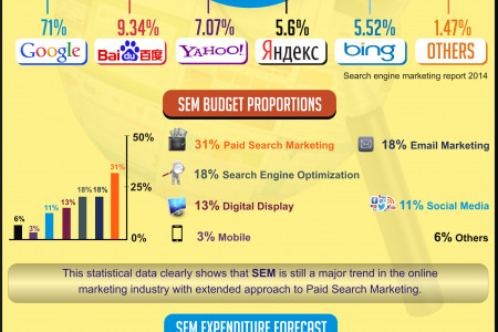 Why your business Needs Search Engine Marketing Infographic