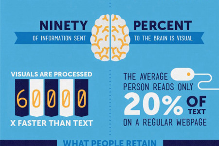 Why Your Business Needs Visual Content   ProICT LLC Infographic
