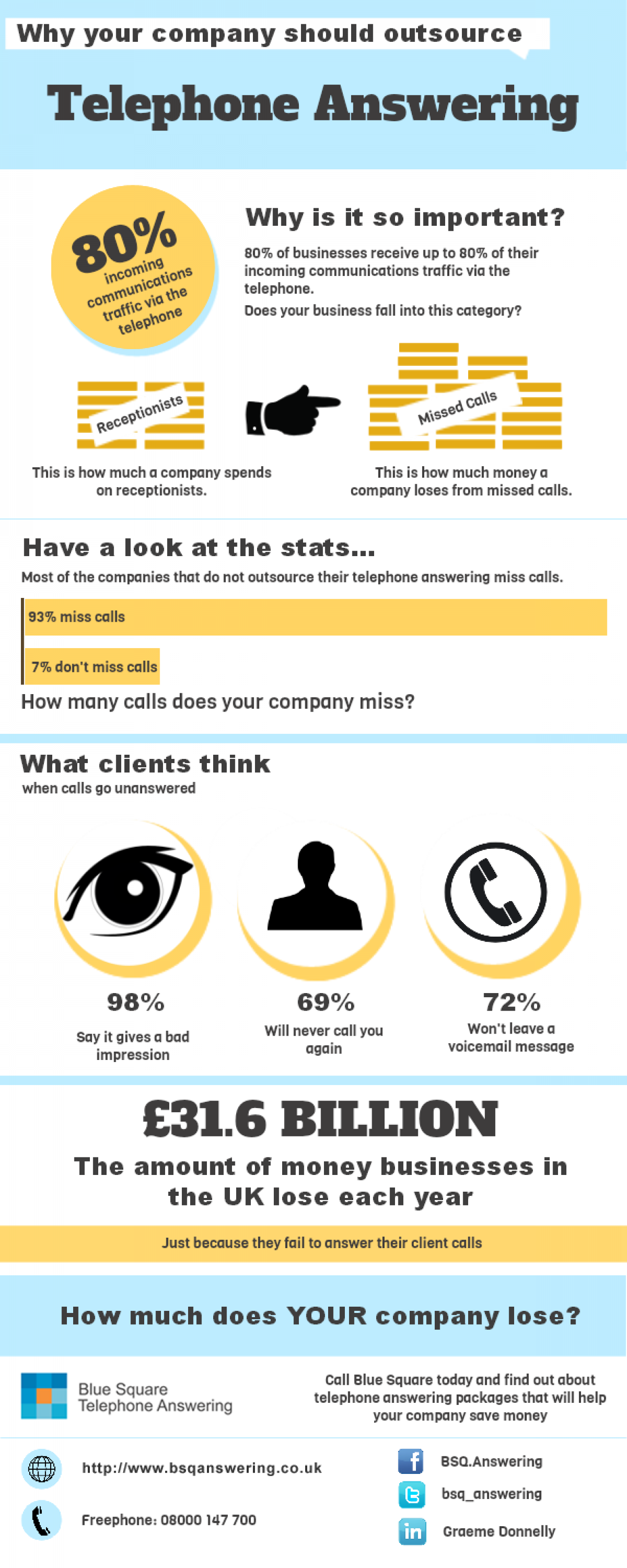 Why your business should outsource call answering Infographic