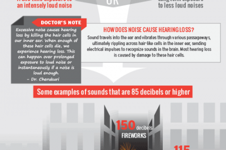 Why Your Headphones Are Too Loud Infographic
