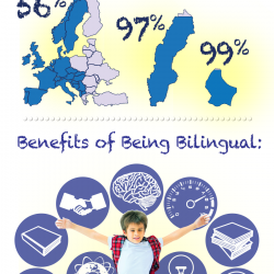 Why Your Kids Should Learn a Second Language