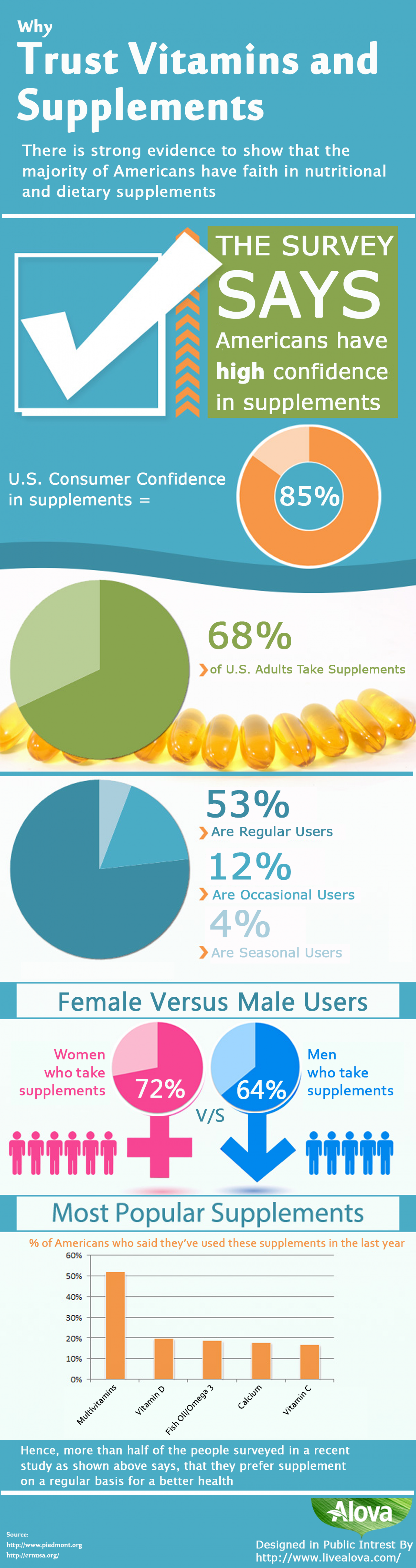 Why-trust-Vitamins-and-supplements Infographic