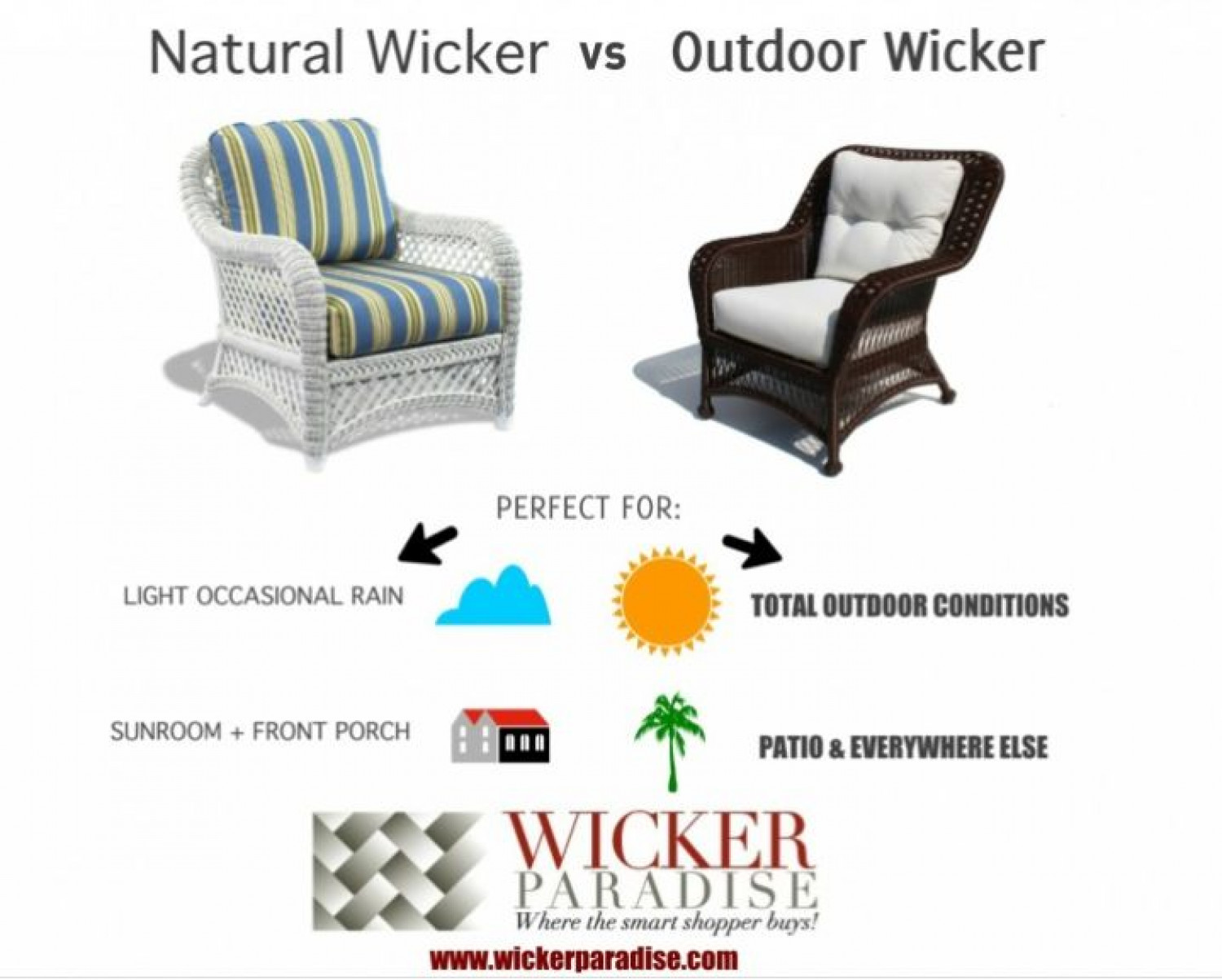 wicker furniture indoor vs outdoor use visual ly