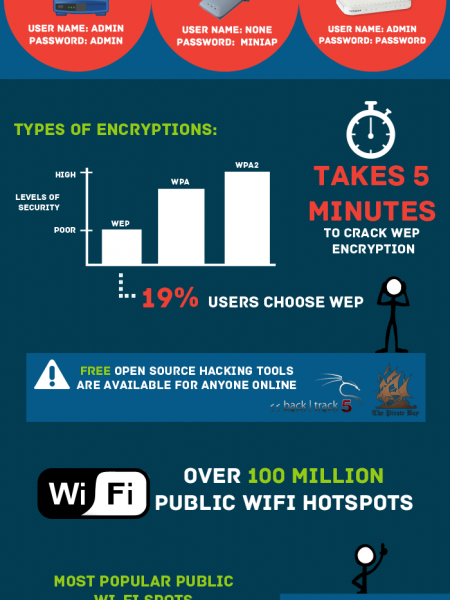 Wi-Fi Networks Security Infographic