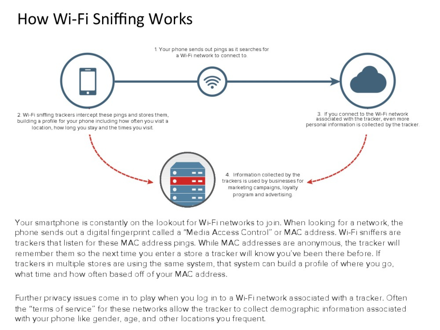 Wi-Fi Sniffing Slide for 2015 SXSW Interactive Conference  Infographic