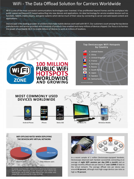 Wi-Fi: The Data Offload Solution for Carriers Woldwide Infographic