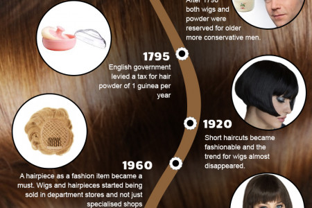 Wigs Through History Infographic