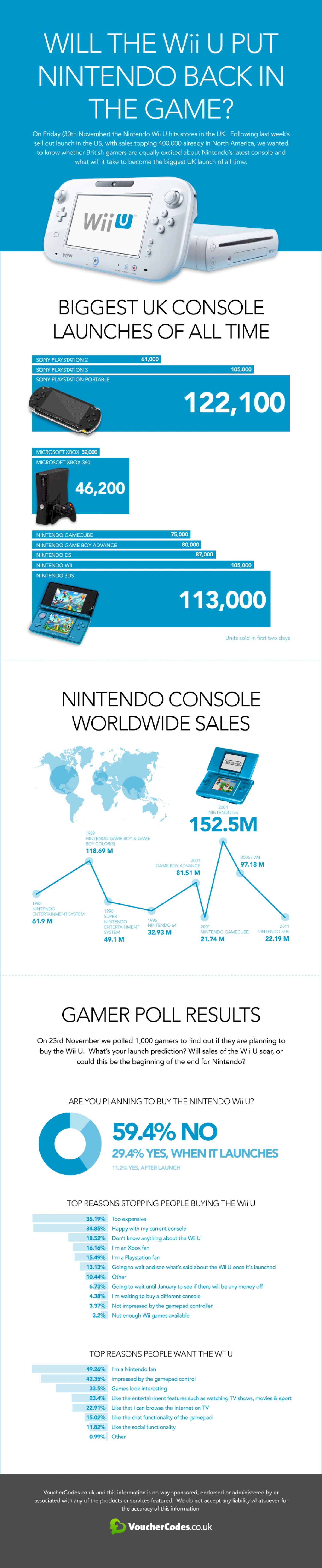 Wii U Infographic Infographic