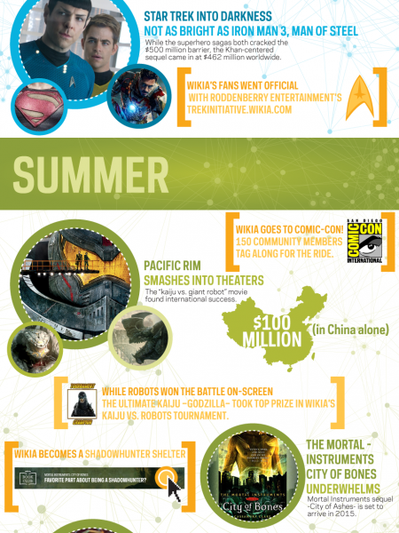 Wikia Year in Fandom 2013 Infographic