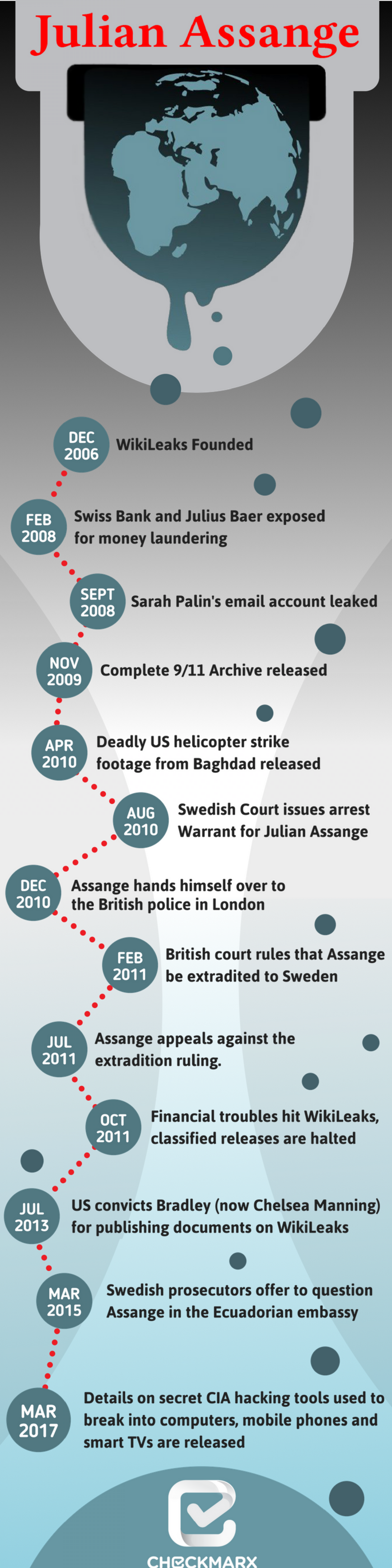 WikiLeaks Infographic Infographic
