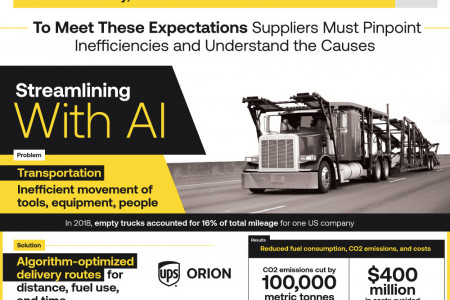 Will AI Fix The Supply Chain? Infographic