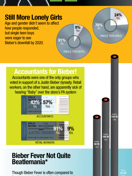 Will Anyone Still be Listening to Justin Bieber 10 Years From Now? Infographic
