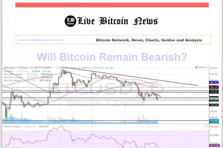 Will Bitcoin Remain Bearish? Infographic