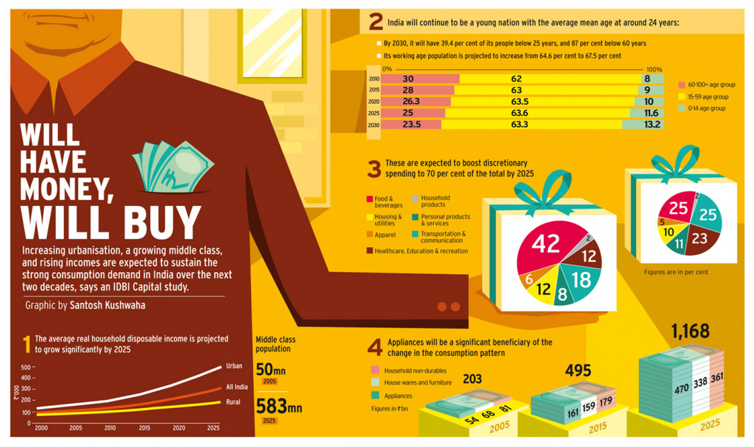 WILL HAVE MONEY, WILL BUY Infographic
