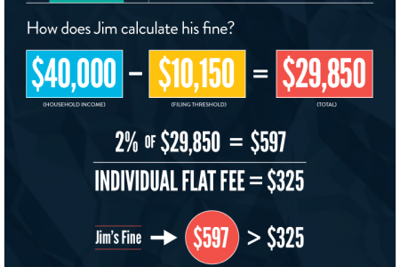 Will I get Fined for Not Having Health Insurance? Infographic