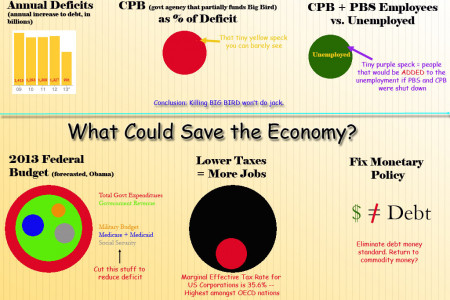 Will Killing Big Bird Save the Global Economy? Infographic