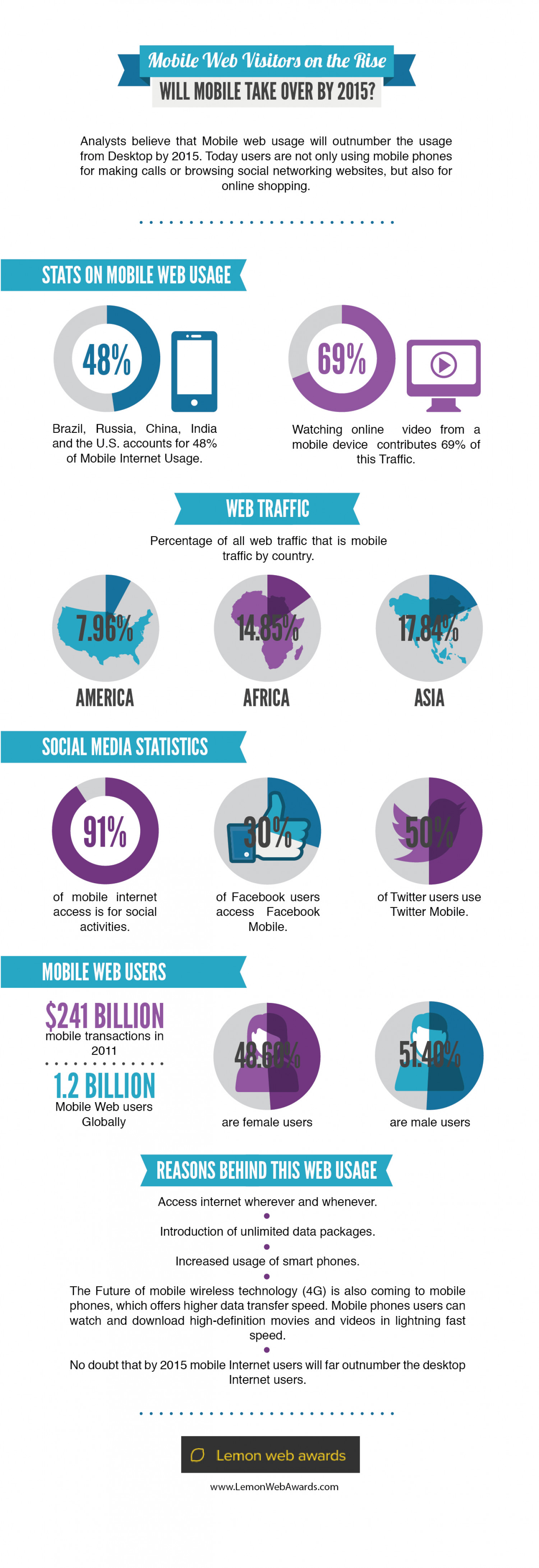 Will mobile take over by 2015? Infographic