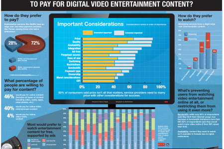 Will people pay for digital content? Infographic