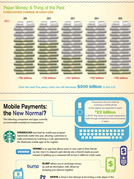 Will Smartphones Replace Your Wallet? Infographic